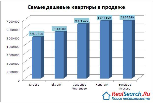 Самые дешевые квартиры в московских новостройках, представленных на выставке «Недвижимость 2014»